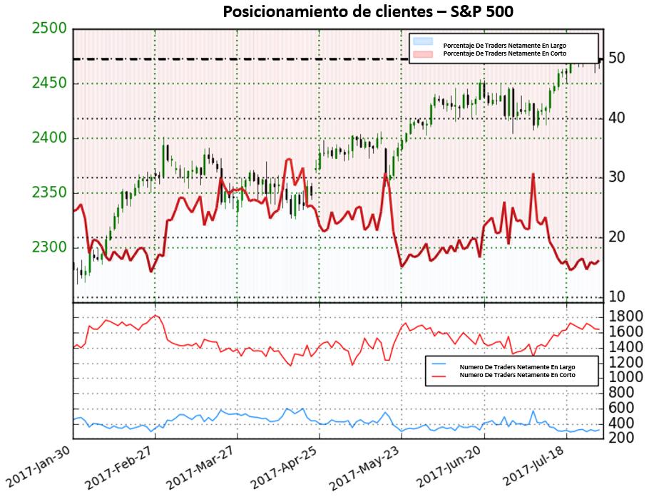 Posicionamiento de traders proporciona señales de que el S&P 500 pueda pronto tornarse bajista