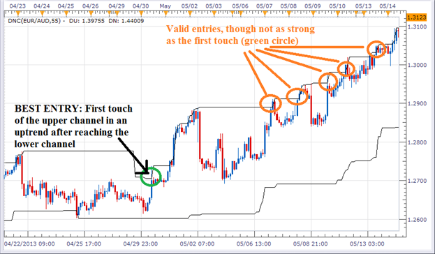 4 Step Guide to Trading Breakouts in Forex