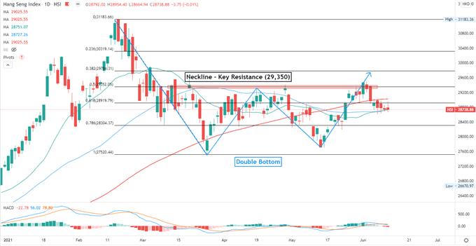 Nasdaq 100 May Lead Hang Seng, ASX 200 Higher as Market Shrugs Off CPI