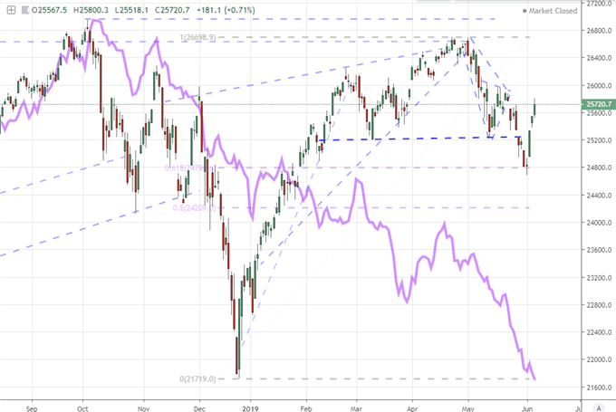 Dollar Tests Year-Long Trend and S&P 500 Extends Divergence Ahead of NFPs