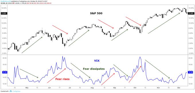 VIX tăng khi S&P 500 giảm