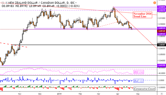 NZD/CAD Near Breakout, Sentiment Warns of Crude Oil Price Reversal