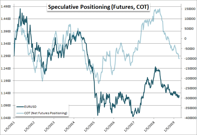 Speculative Positioning