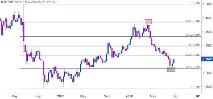 GBP/USD-Wochenchart