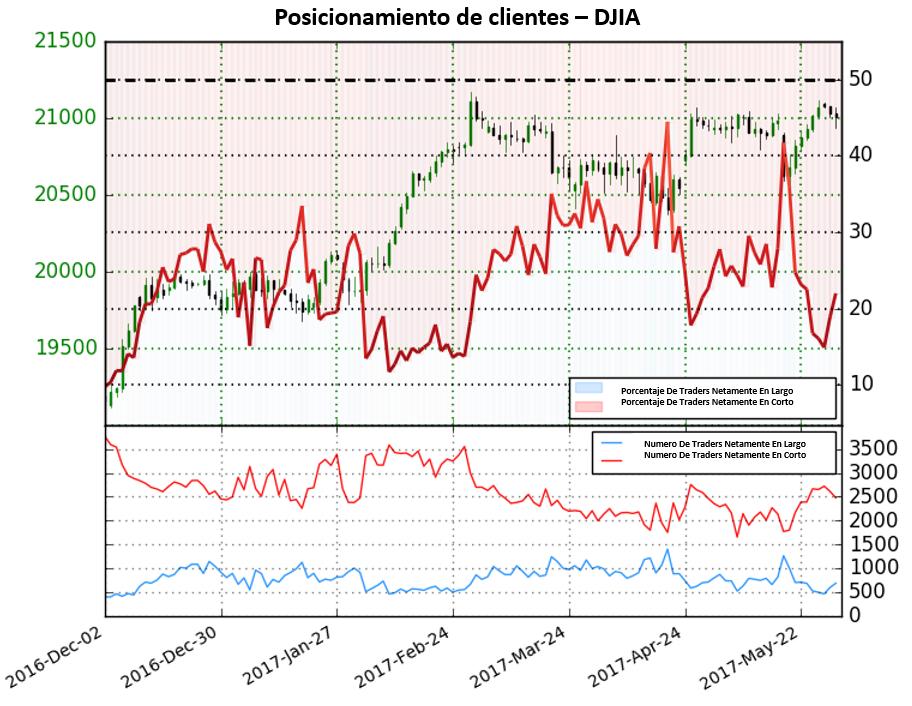 El posicionamiento en el DJIA se encuentra netamente en corto desde Junio del 2016; la cotización se ha movido al alza 17.4% desde entonces.