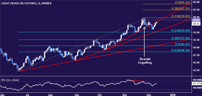 Gold Prices Break Chart Support But Follow-Through May Await FOMC