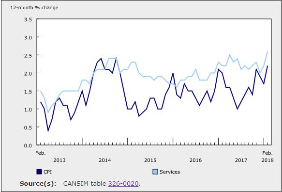 2نسبة التضخم -المصدر: Statistics Canada