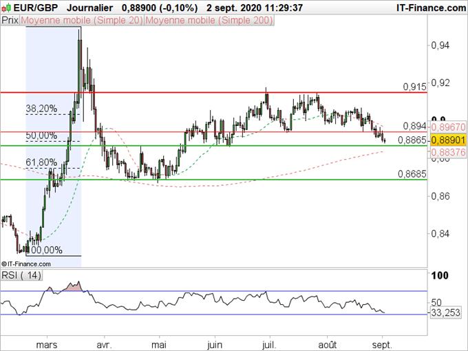 EUR/GBP : L'euro revient sur le bas d'un canal horizontal