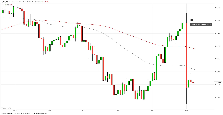 USD/JPY se desploma luego de la publicación de las Minutas de la Fed