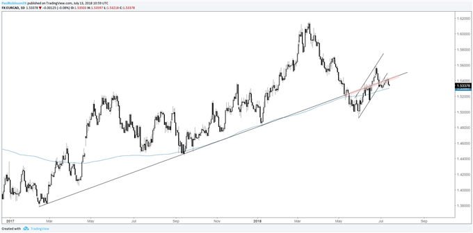 EUR/CAD daily chart, t-line, channel