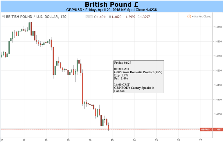 Pound US Dollar (GBP/USD) Exchange Rate Slides as US Treasury Yields Rise