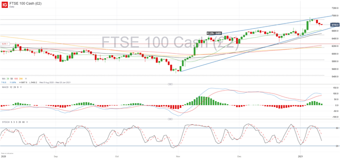 FTSE 100 Stagnates as Investors Look for Guidance on Inflation Concerns