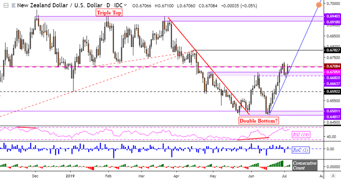 NZD/USD Uptrend May Extend, Be Wary of Heightened Flash Crash Risk