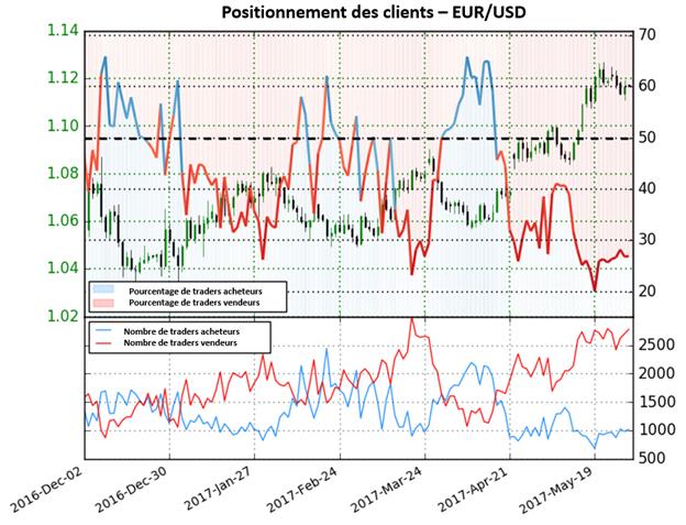 EUR/USD : le Sentiment des traders est neutre