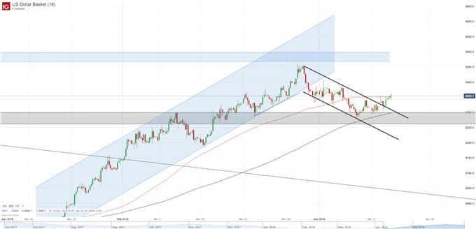 USD Chart 4H
