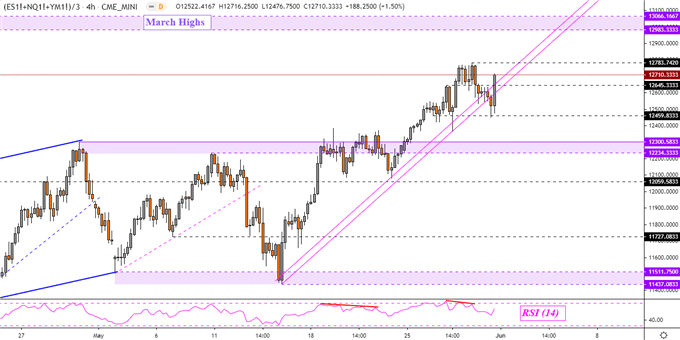 Dow Jones, S&P 500, Nasdaq Composite Ready for More Highs?