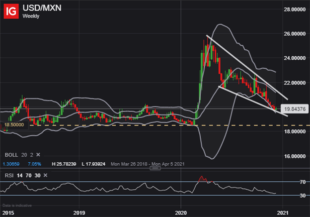 USD/MXN Price Chart Weekly 2018 to 2020