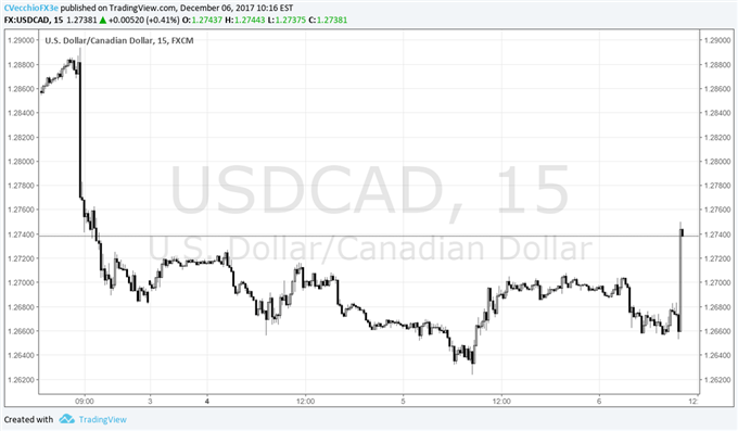 USD/CAD Turns Higher after BOC Urges Patience on Rate Rises