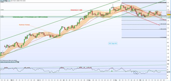 EUR/USD & DAX 30: Seitwärtsphasen deuten auf eine Wartehaltung vor dem EZB-Zinsentscheid