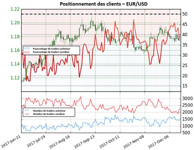 EUR/USD: fort signal haussier selon le positionnement des traders