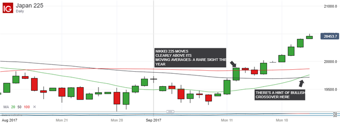 Nikkei 225 Technical Analysis: Comfortable At The Heights?