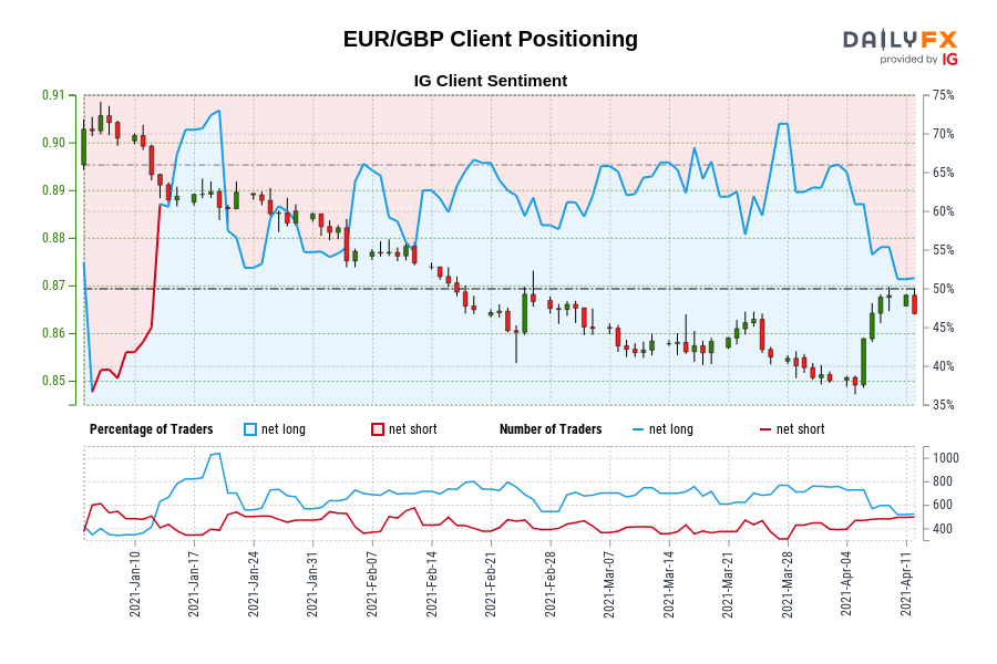 Our data shows traders are now net-short EUR/GBP for the first time since Jan 12, 2021 when EUR/GBP traded near 0.89.