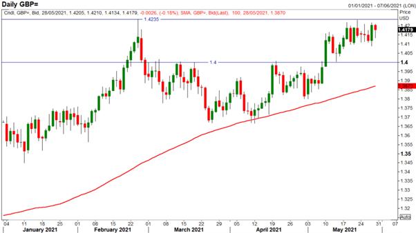 GBP/USD Weekly Forecast: BoE Hawks vs UK Reopening Concerns