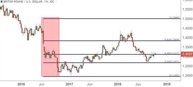 Fibonacci for a Multi-Market Trader's Approach