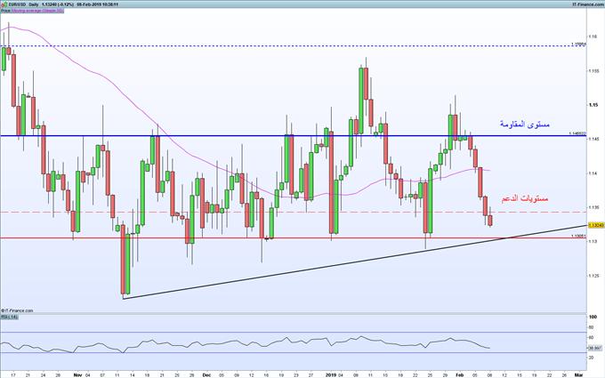 تراجع أسعار اليورو دولار لليوم الخامس على التوالي، فهل هي إشارة شراء؟