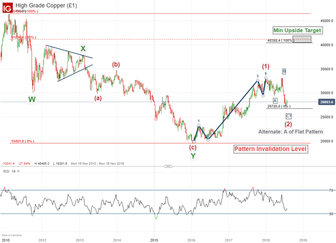 Elliott Wave Analysis for Copper Prices Suggests Weakness May Be Temporary