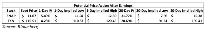 S&P 500 Earnings season