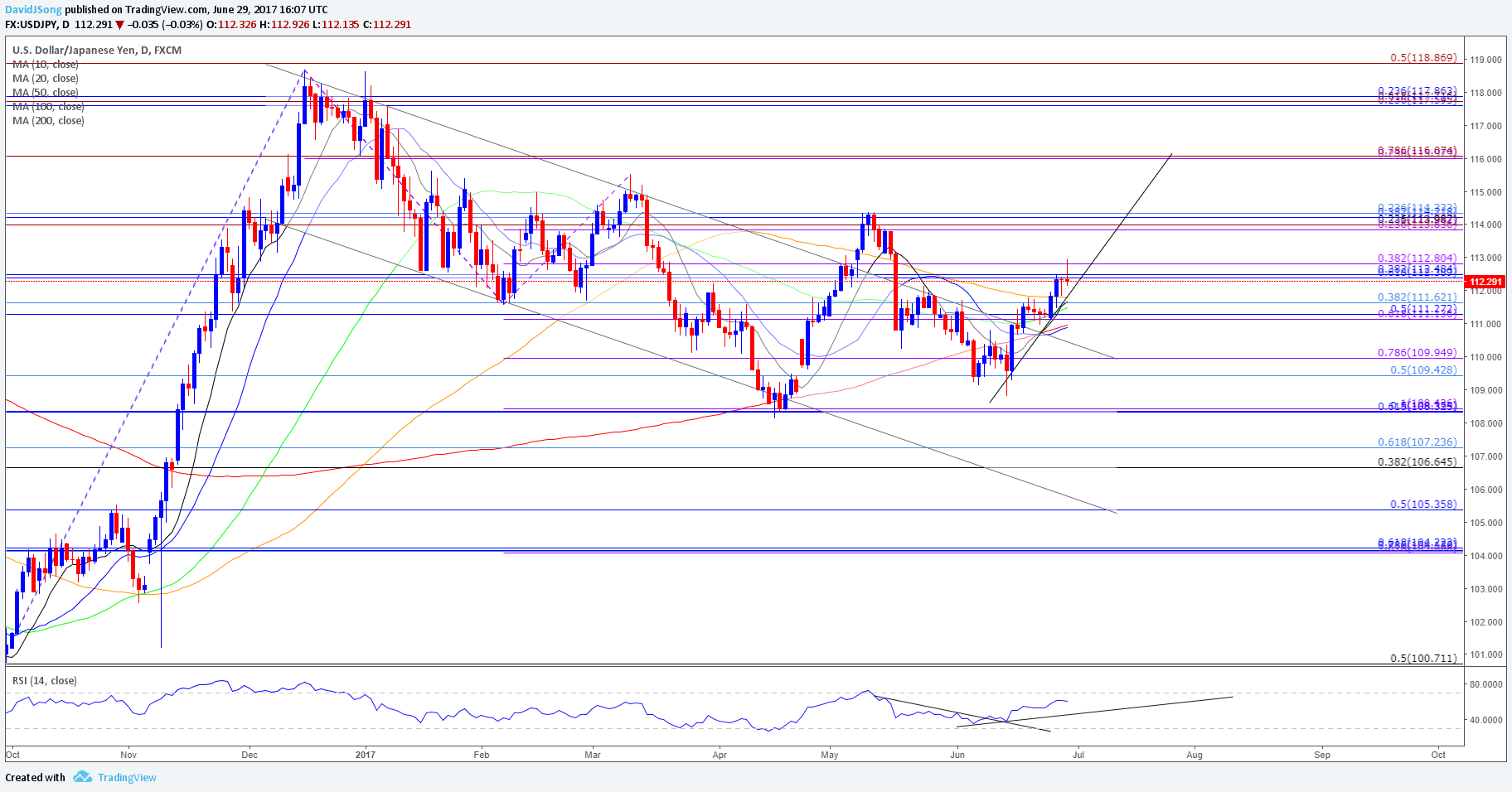 Crude oil price recovery to carry into july amid slowing us outputs usdjpy daily chart biocorpaavc Gallery