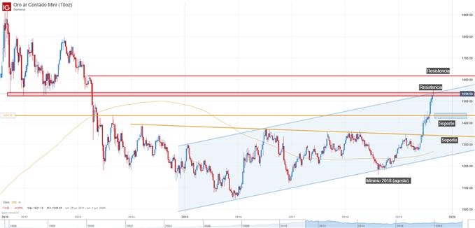 Gráfico técnico precio oro