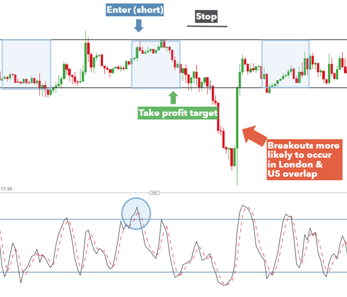 Range trading GBPUSD in the Asian trading session