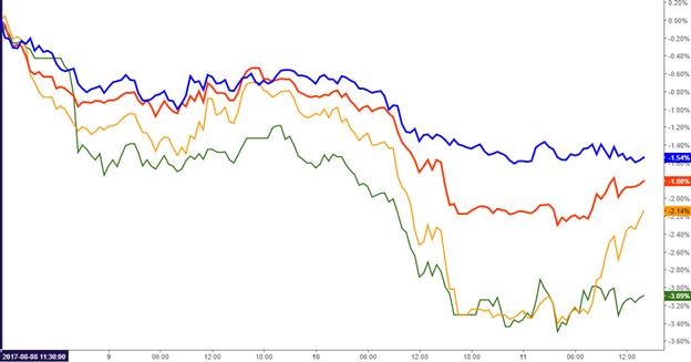 L'aversion au risque enveloppe le yen alors que le risque géopolitique s'enflamme