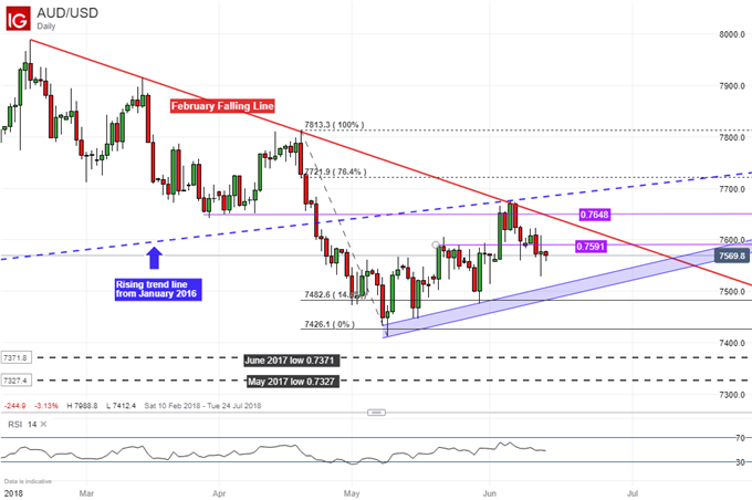 AUD/USD Daily Chart: Facing Channel Support Ahead of ECB Rate Decision