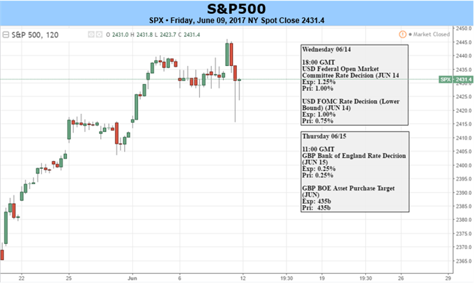 S&P 500, FTSE 100 Face CB Meetings; DAX to Follow Risk Trends
