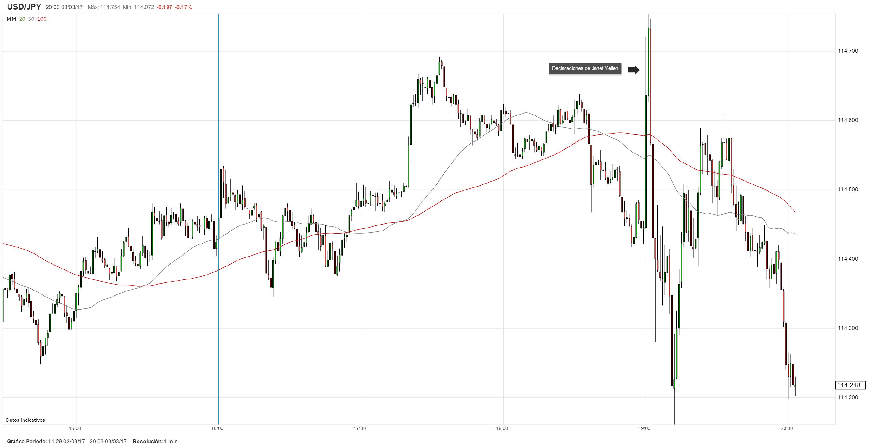 Yellen: alza en marzo sería apropiado si la economía sigue su senda actual; USD/JPY ofrece reacción mixta