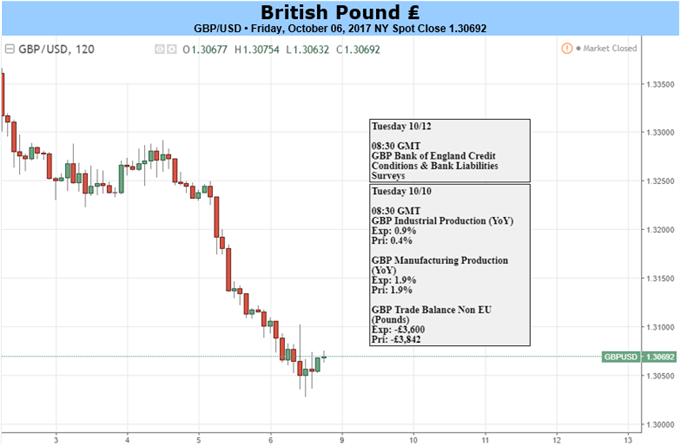 GBP: Further Weakness Likely, But Not Inevitable