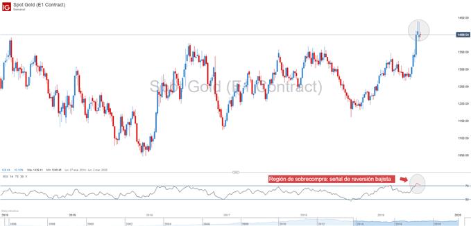 Gráfico oro sobrecomprado en indicador RSI