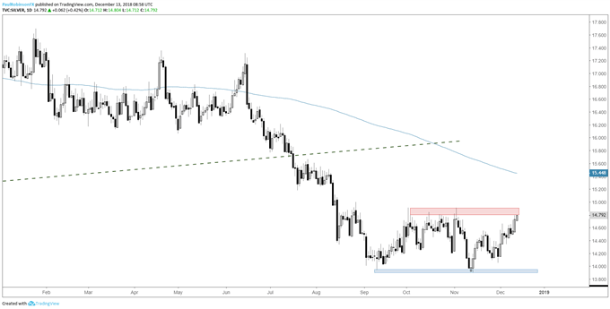 silver daily chart, solid resistance at hand
