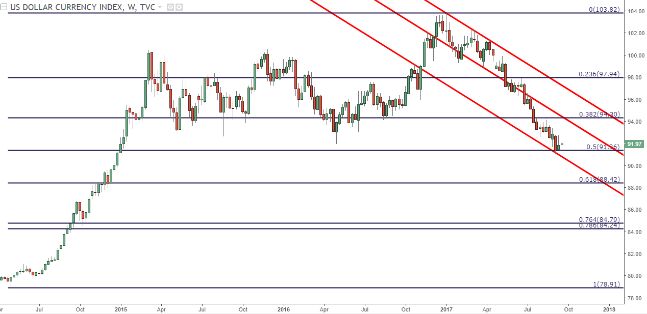 EUR USD Battles At 12000 Cable Bounces Off Of Support Ahead FOMC
