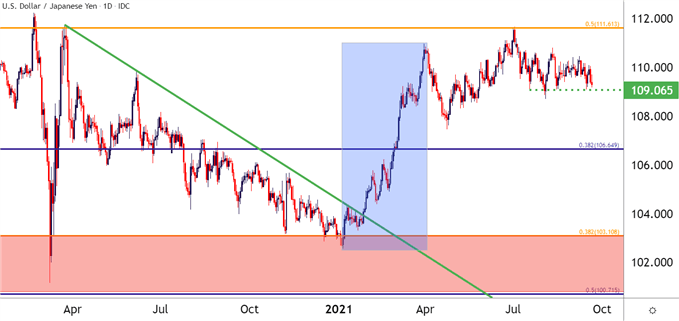 USDJPY Daily Price Chart