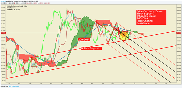 USD/JPY Technical Analysis: Price Stalls At Long-Term Resistance