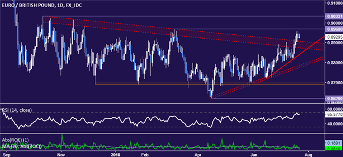 EUR/GBP Technical Analysis: Euro Breaks Key Resistance. Now What?
