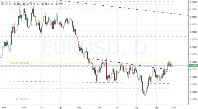 A Week After the Break, The Chances for a EURUSD Trend