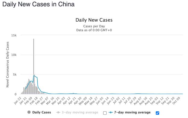 Worldometer China Daily Nuovi casi