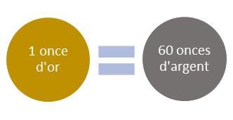 Comment le ratio or/argent est calculé et utilisé en trading ?