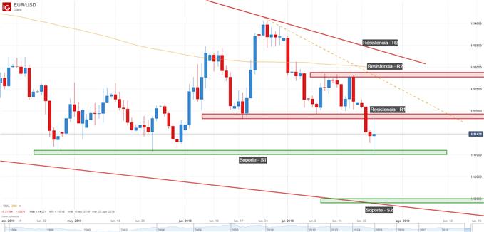 análisis técnico EUR/USD en gráfico de 4 horas
