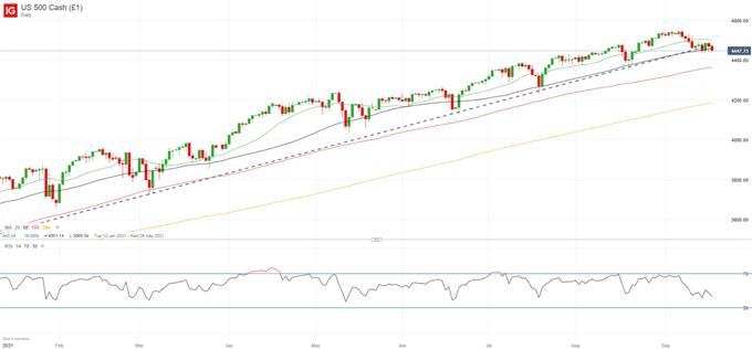 S&P 500 Chart